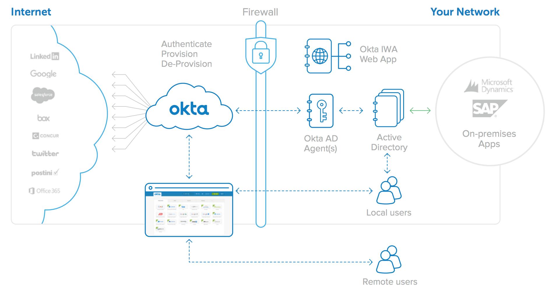 Okta Directory Integration - An Architecture Overview | Okta