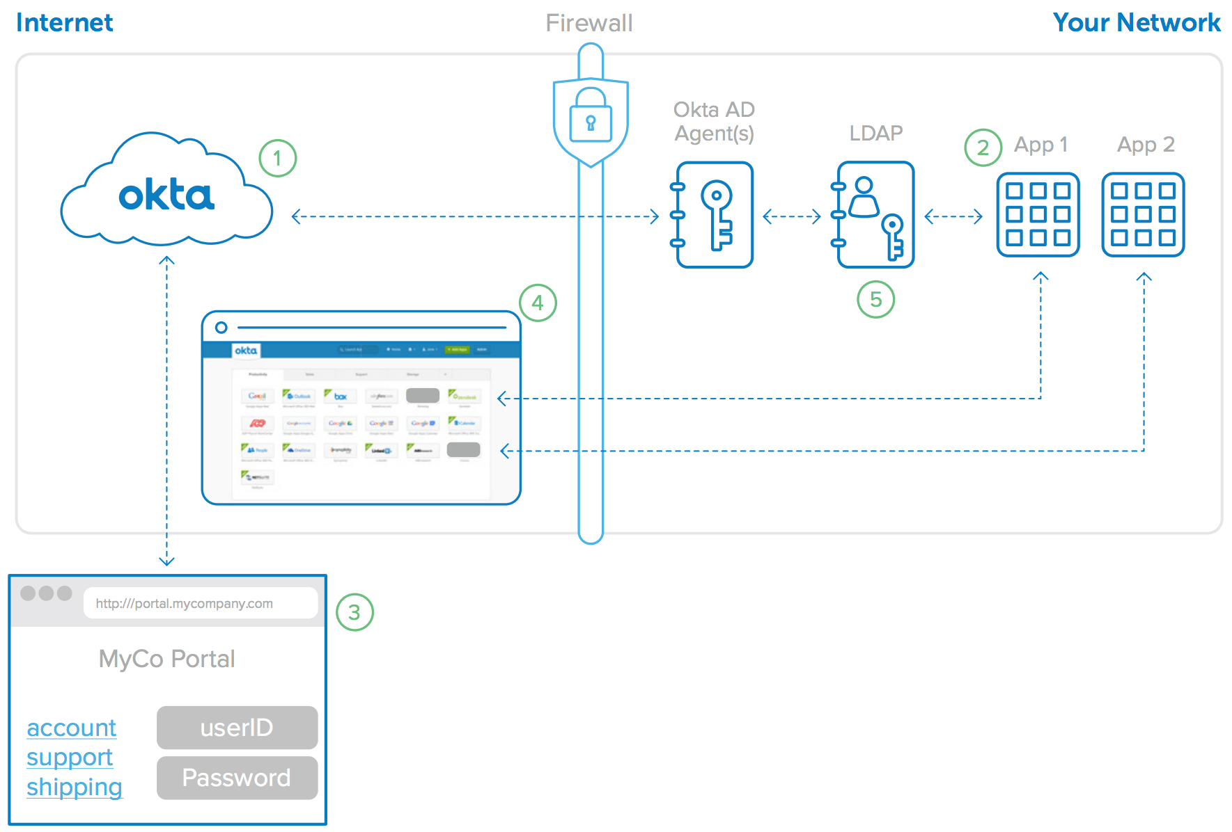 Okta Directory Integration - An Architecture Overview | Okta