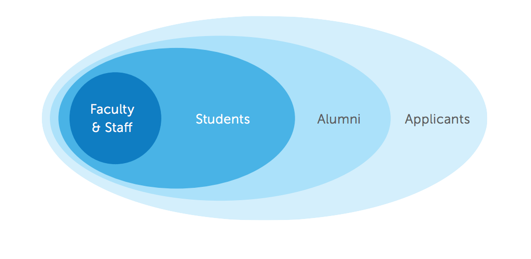 WPR automating student lifecycle1