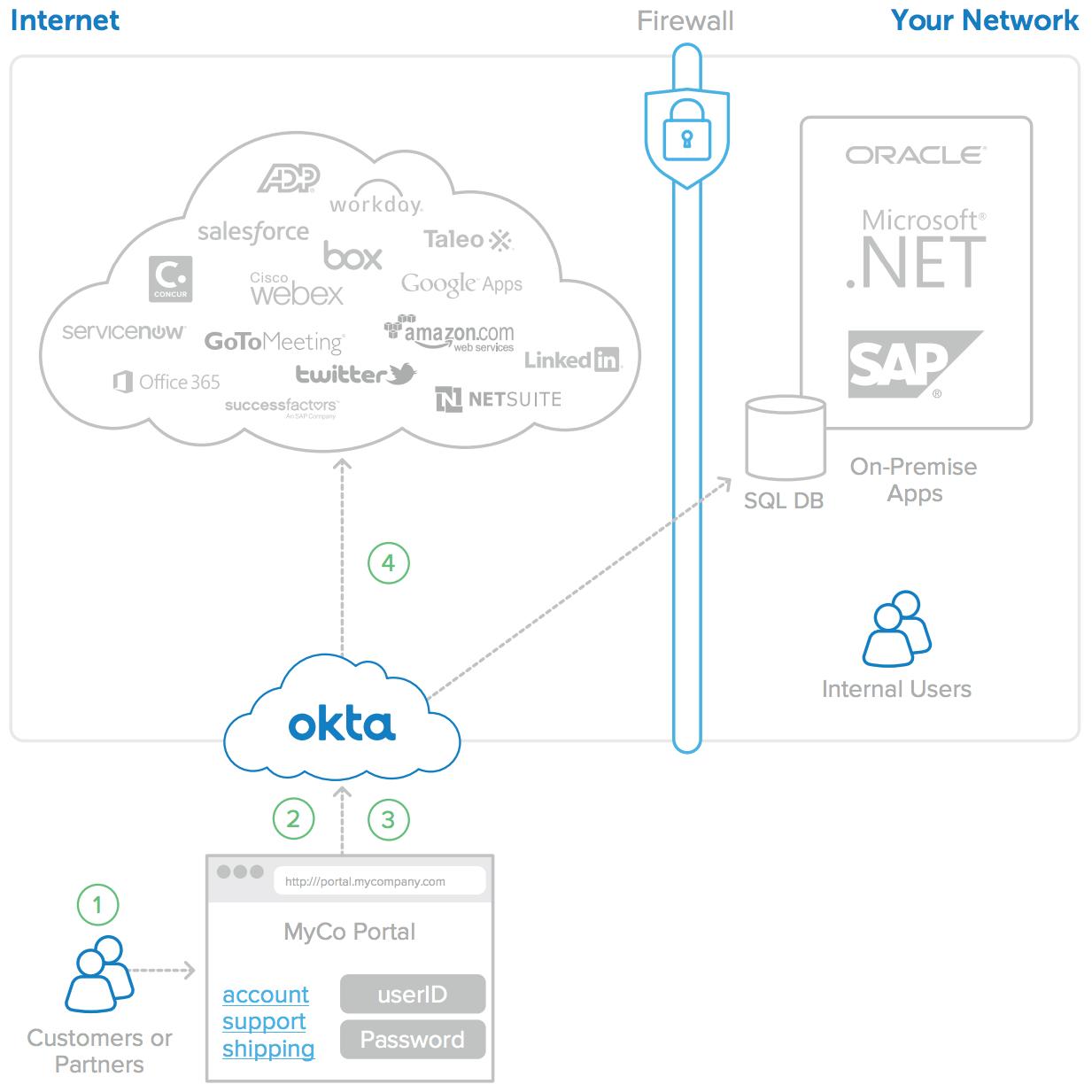 Okta for Your Customer and Partner IAM Architecture | Okta