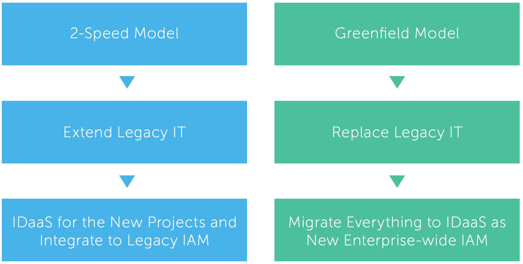 WPR modernize IT 3