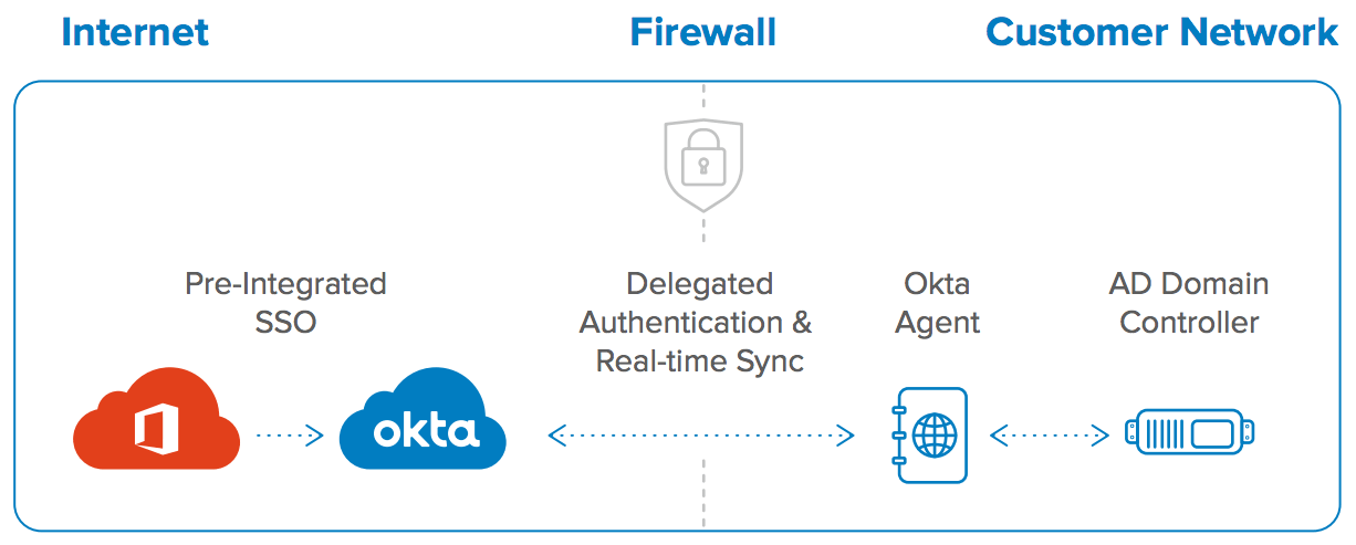 Office 365 Deployment TechGuide | Okta