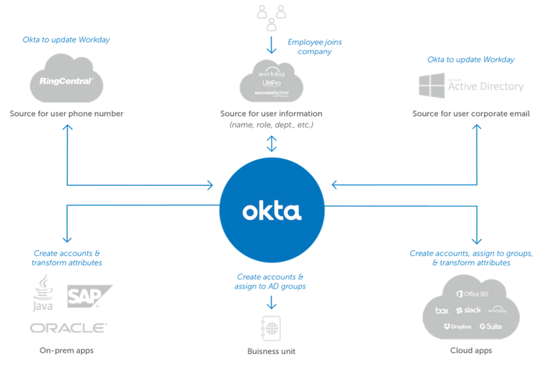 6 Reasons Microsoft Customers Choose Okta for Identity | Okta