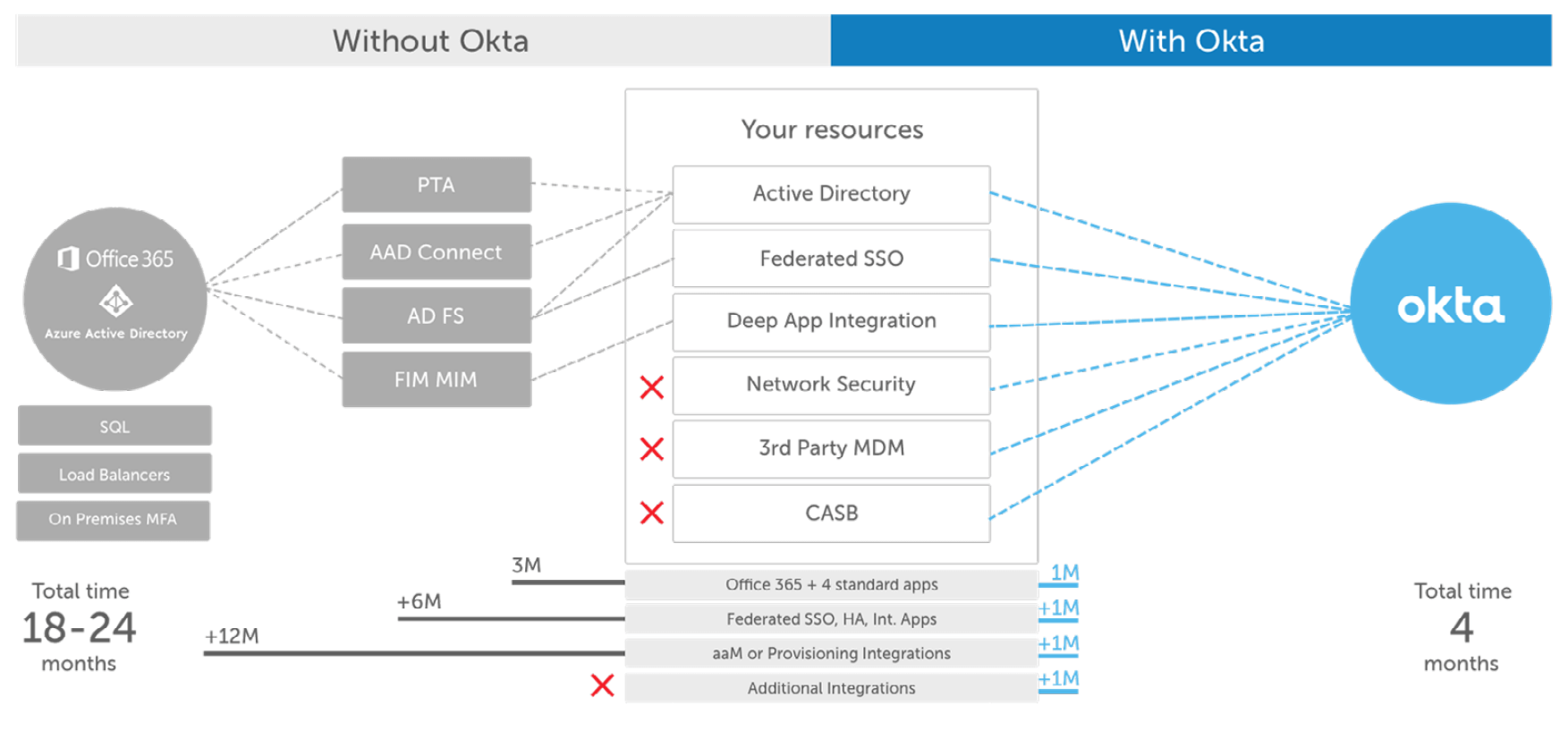 6 Reasons Microsoft Customers Choose Okta for Identity | Okta