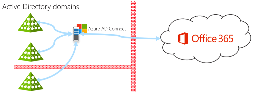 Diagram showing a single password sync server to Office 365