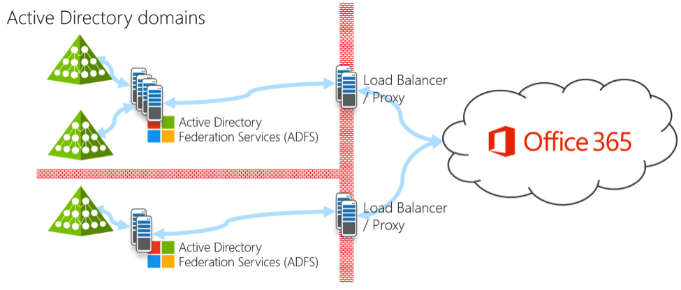 Diagram showing many ADFS servers for Office 365 federated authentication