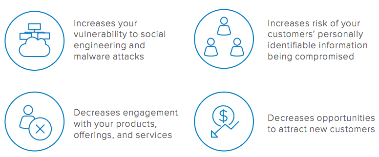 customer experience financial services security engagement