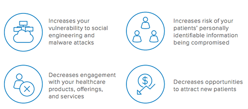 customer experience healthcare security engagement