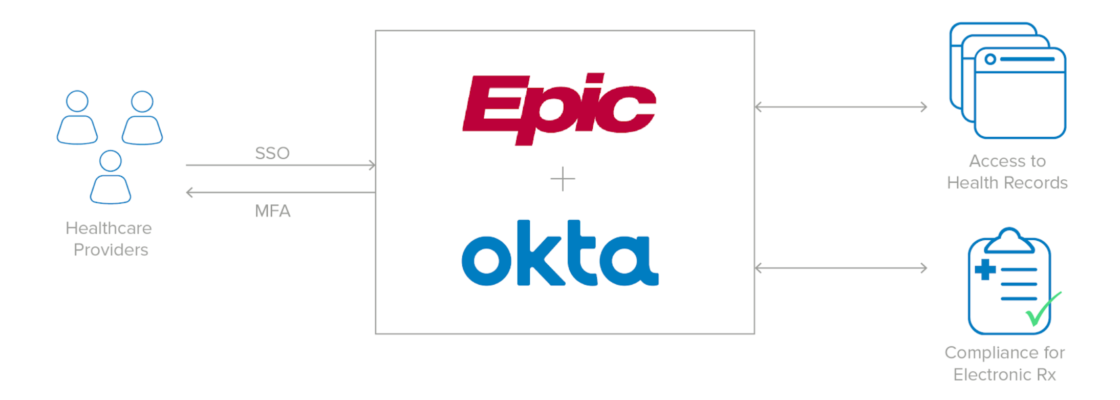 Okta + Epic integrate to make healthcare tech simple and secure.