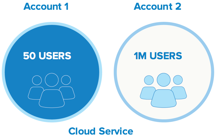 exponential users from cloud services