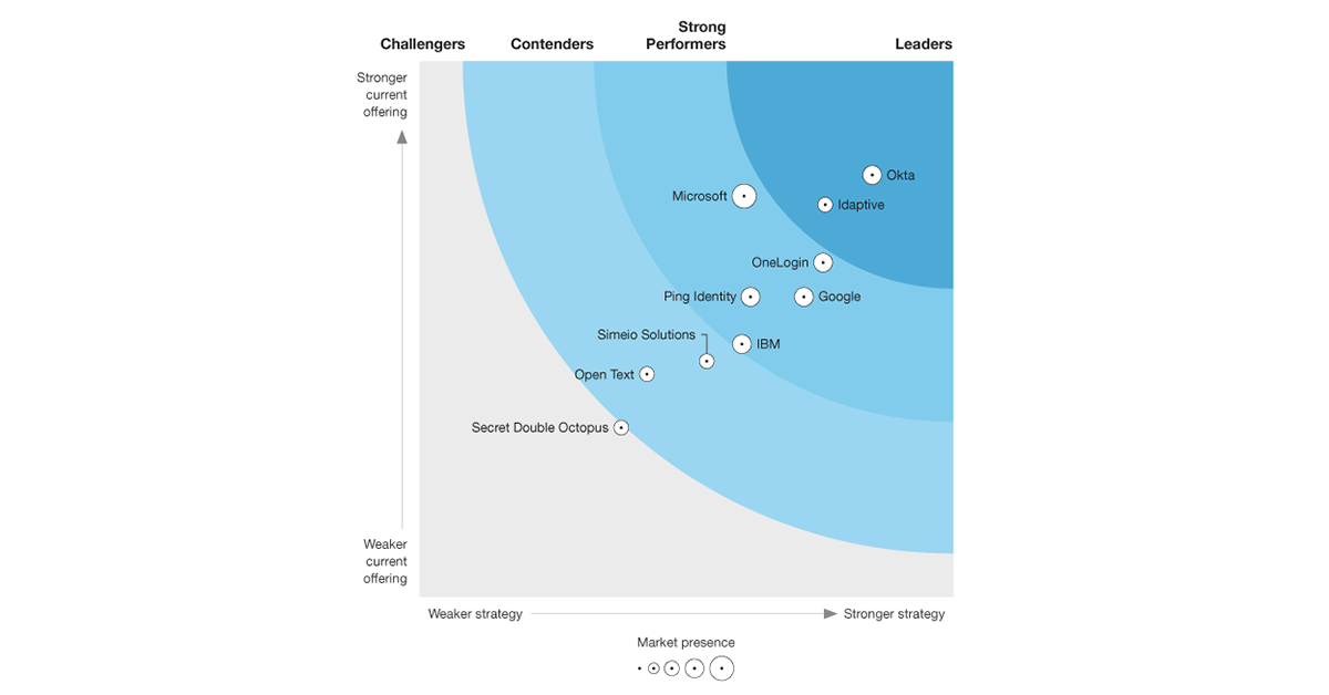 The Forrester Wave™: Identity-As-A-Service (IDaaS) For