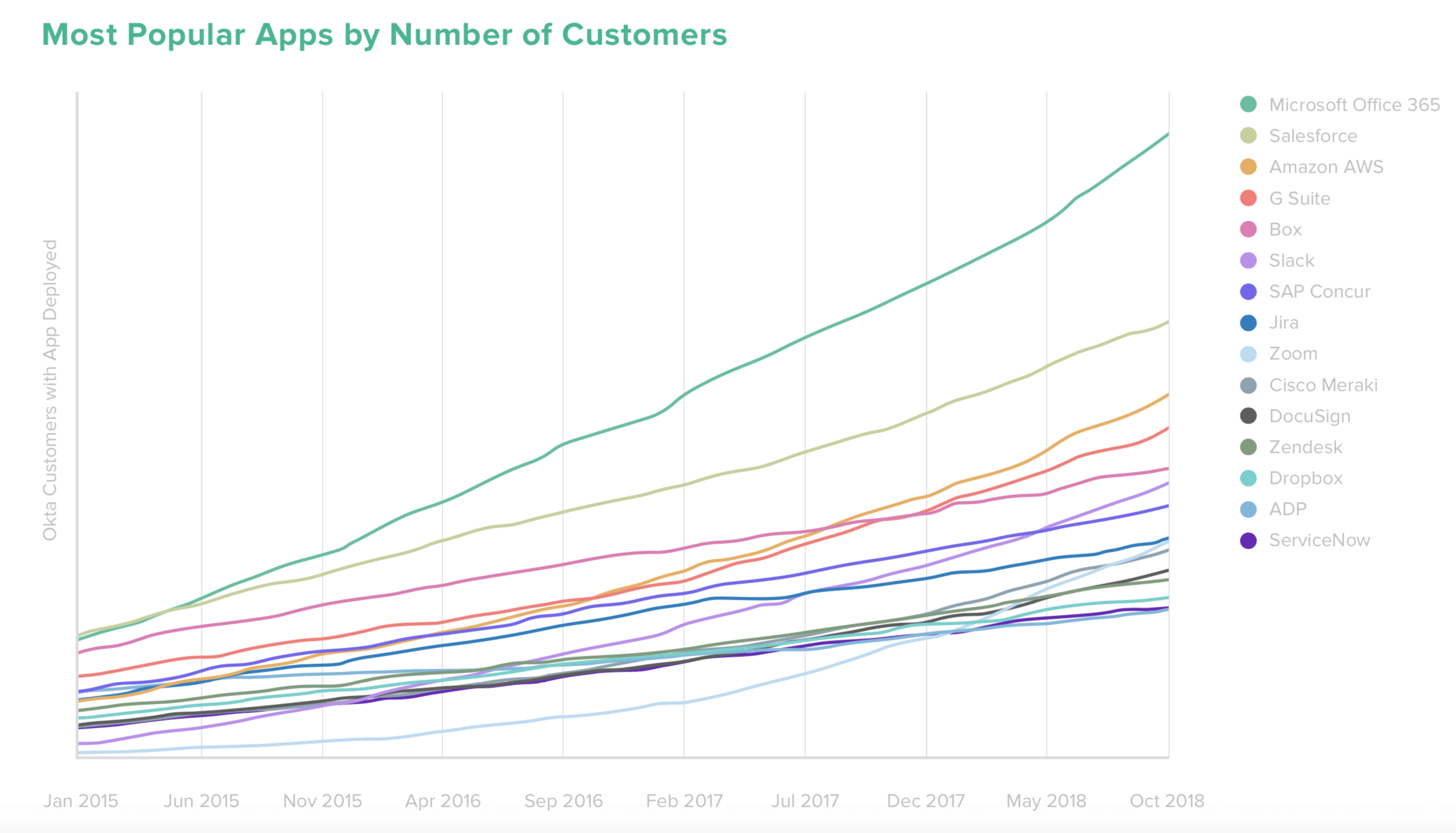 Businesses @ Work 2019 - Most Popular App by Number of Customers