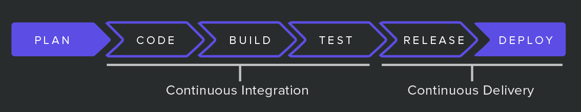 Terraform development pipelines