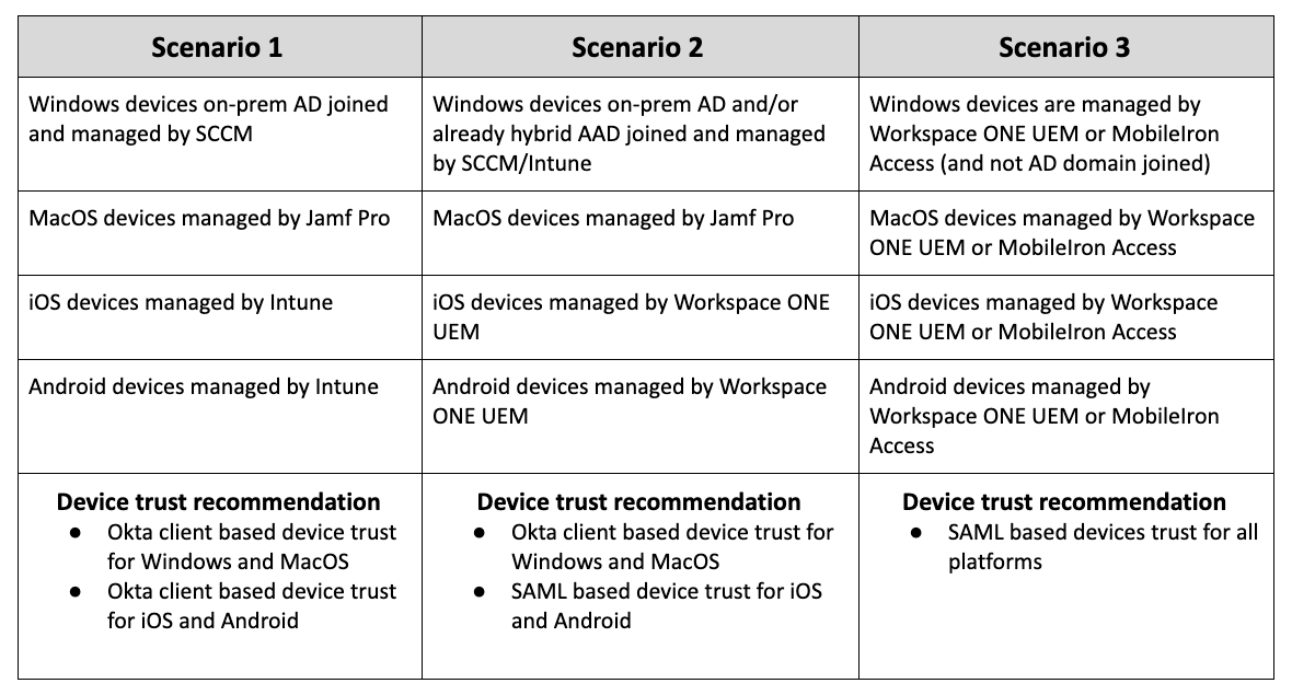 chart with different examples of device trust