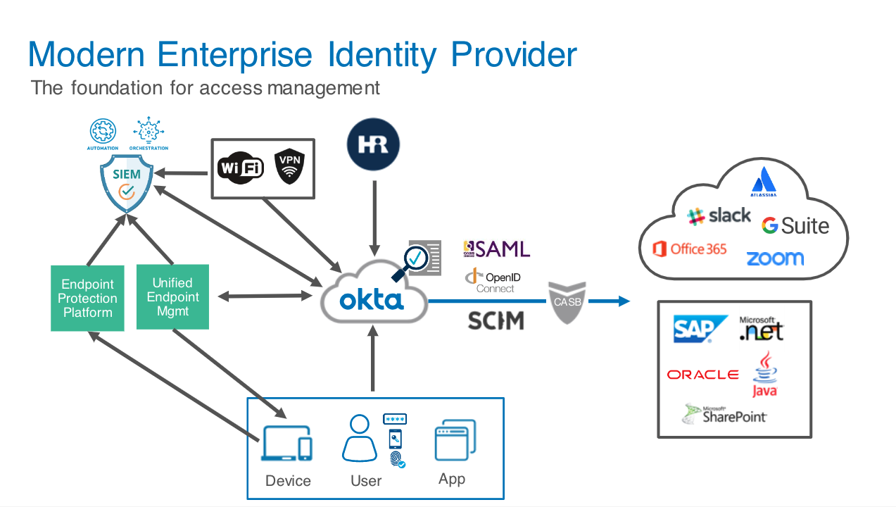 diagram demonstrating modern enterprise identity