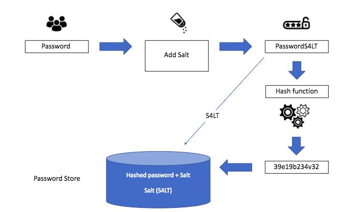 модели работы с паролями