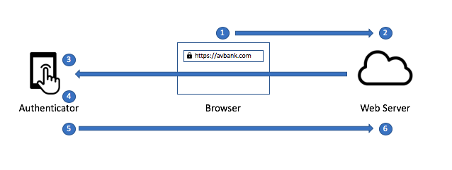 webauthn_flow_diagram