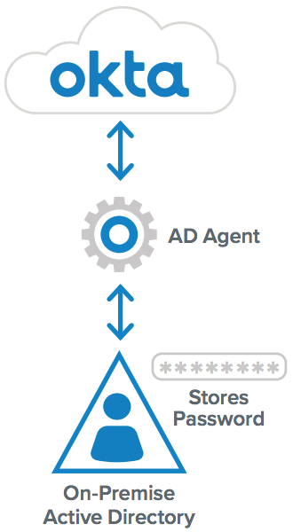 AD Agent Integration Functionality