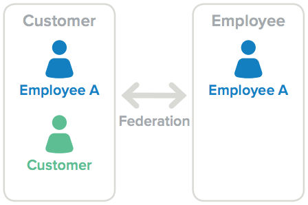 Customer and employee user models