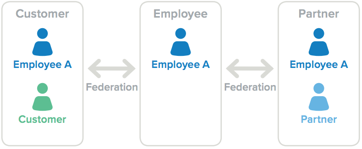 Customer partner and employee user models