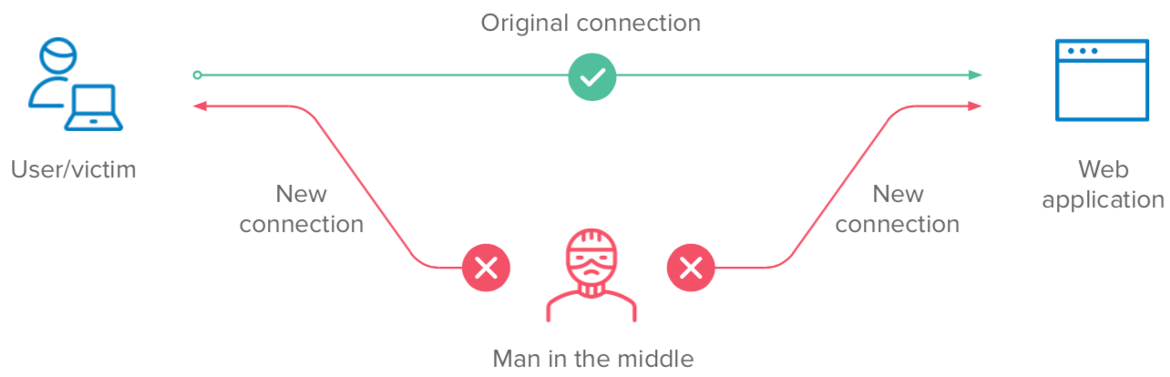 Man-in-the-middle diagram