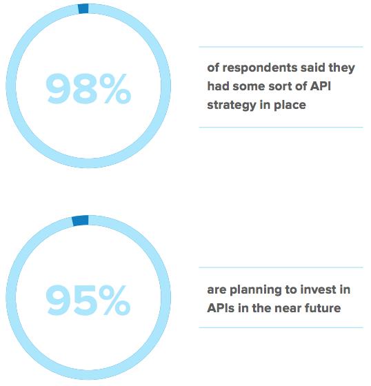Okta Executive Survey on API Strategy