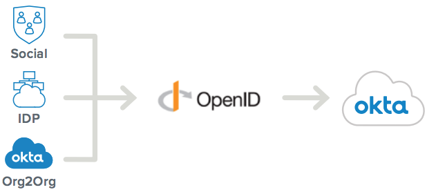 OpenID Connect and OAuth 2