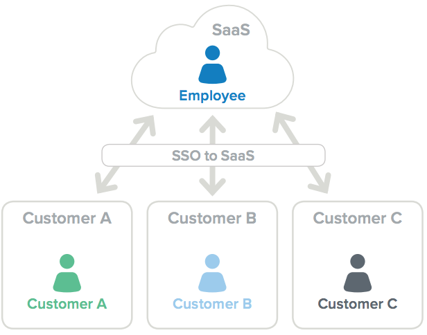 SaaS to multi customer user models