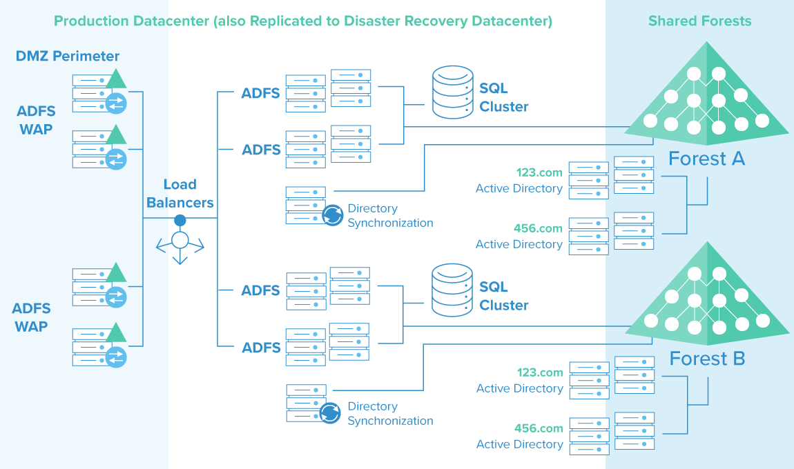 The Figure 1: ADFS requires complex on-premises infrastructure to integrate with Active Directory