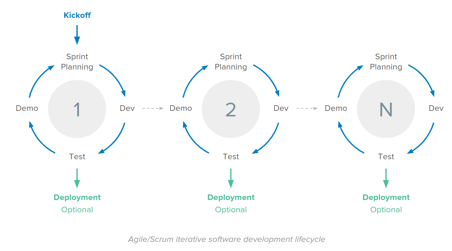 Agile/Scrum iterative software development lifecycle.