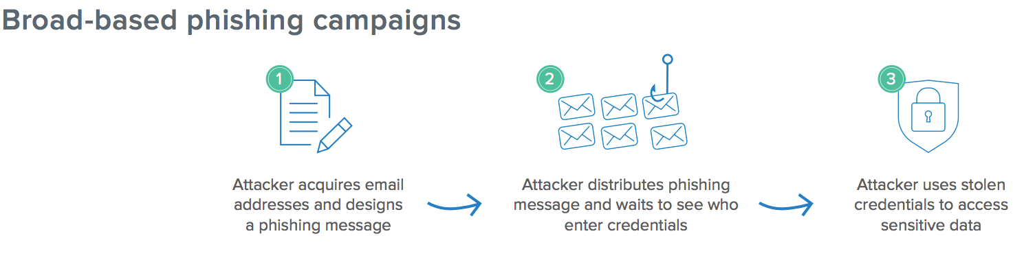 Broad based phishing campaigns acquire emails creates a phishing attempt to steal credentials.