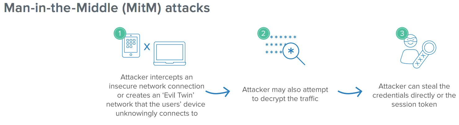 Utilizing insecure networks, an attacker can duplicate a user's device context to access their session token.