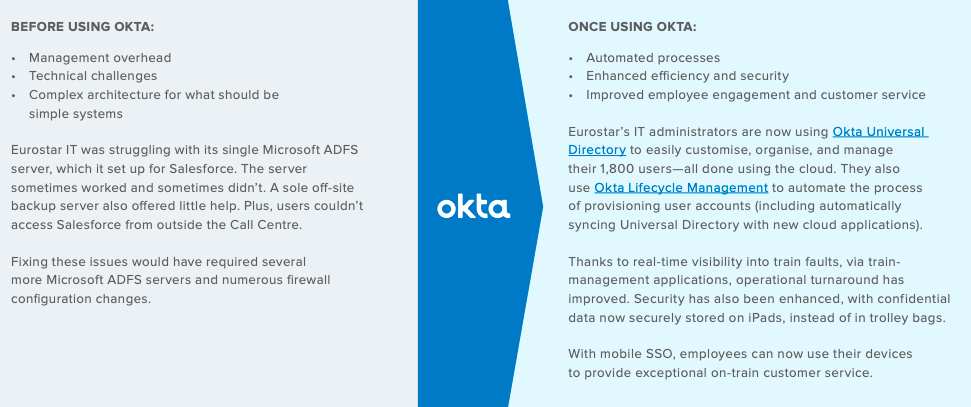 before and after using Okta