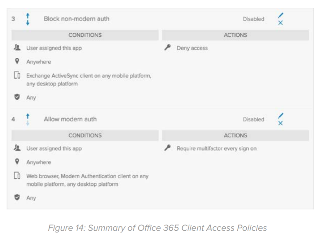 Figure 14: Summary of Office 365 Client Access Policies.