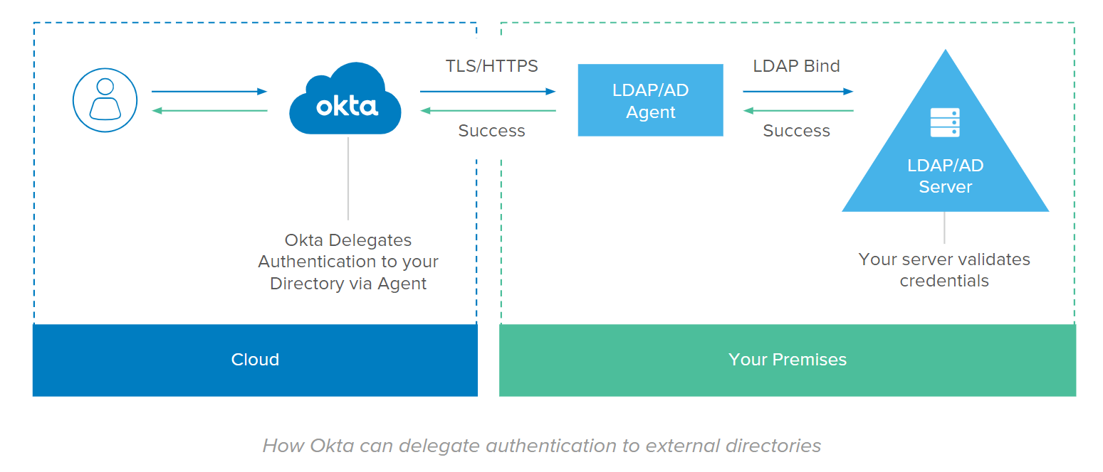 How Okta can delegate authentication to external directories.