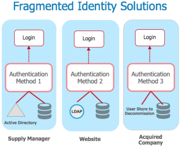 fragmented identity solutions
