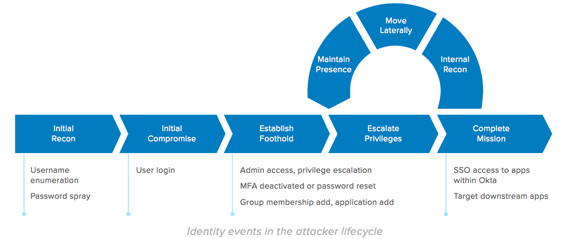 Identity and Access Management Solutions can help respond to cyber incidents.
