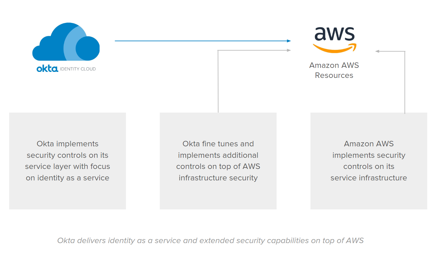 Okta delivers identity as a service and extended security capabilities on top of AWS.