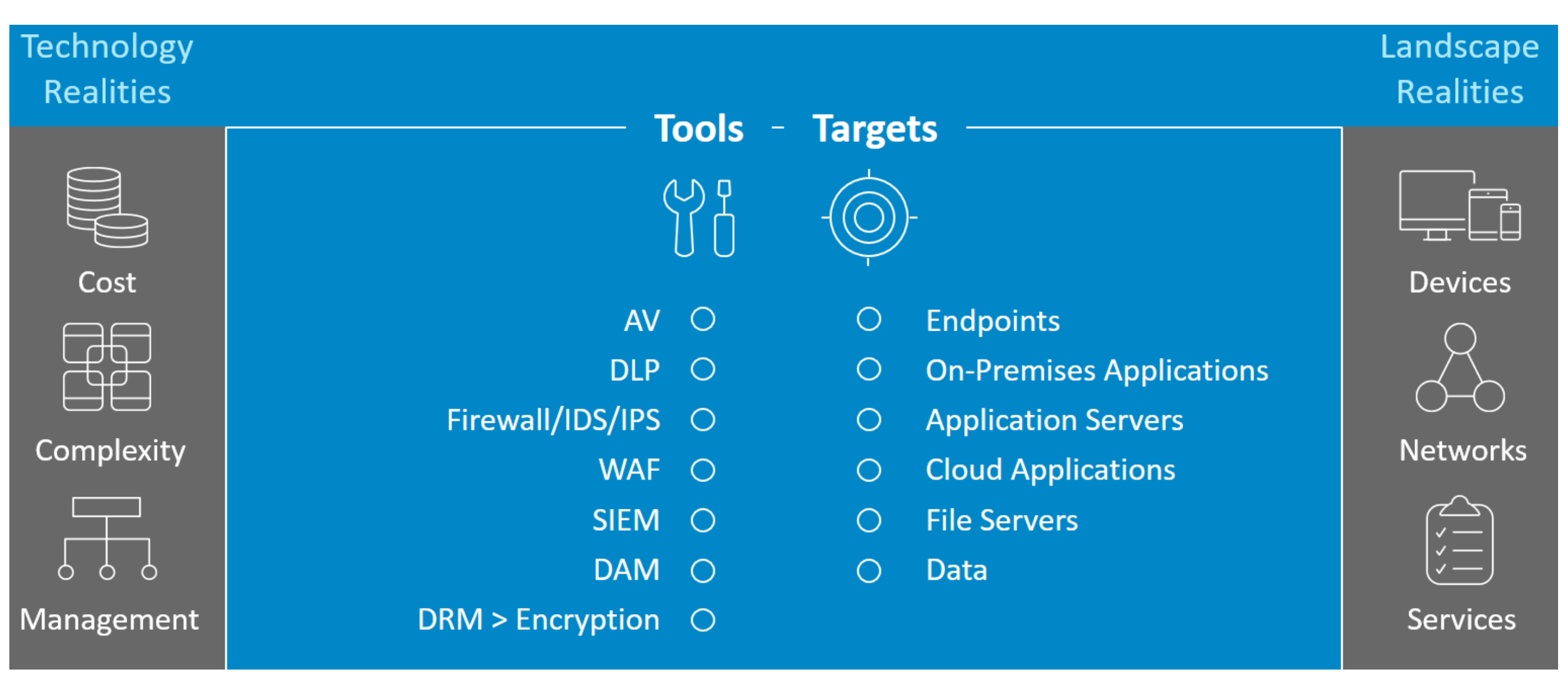 By identifying the tools and target of a data breach, Okta identifies the most cost effective and secure solution