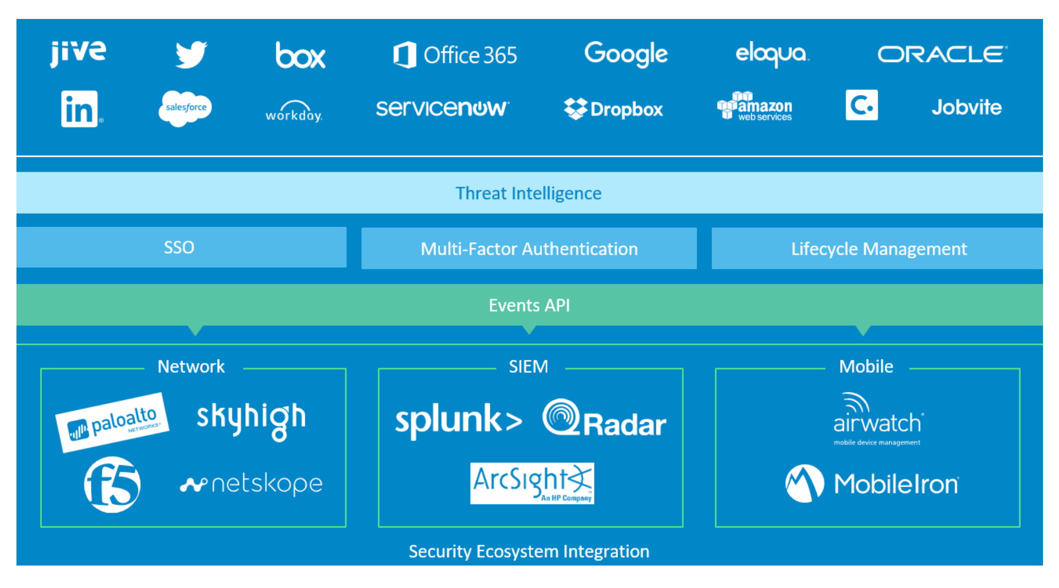 Okta's Security Ecosystem Integration