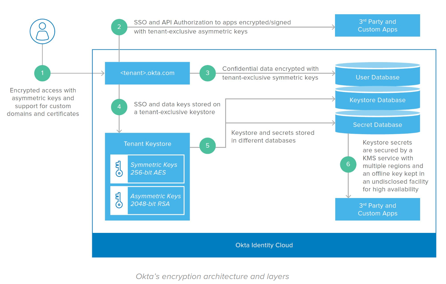 Okta's encryption architecture and layers.