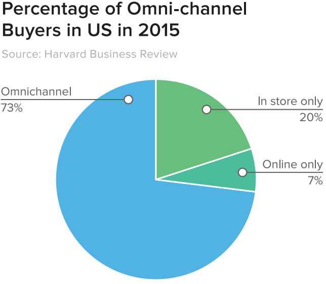 percentage of omni channel buyers