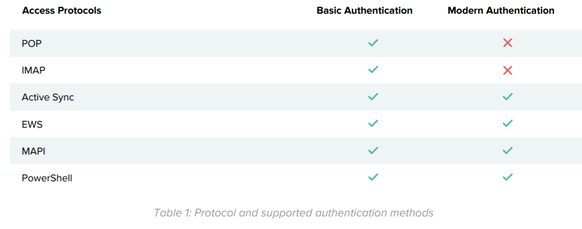 Table 1: Protocol and supported authentication methods.