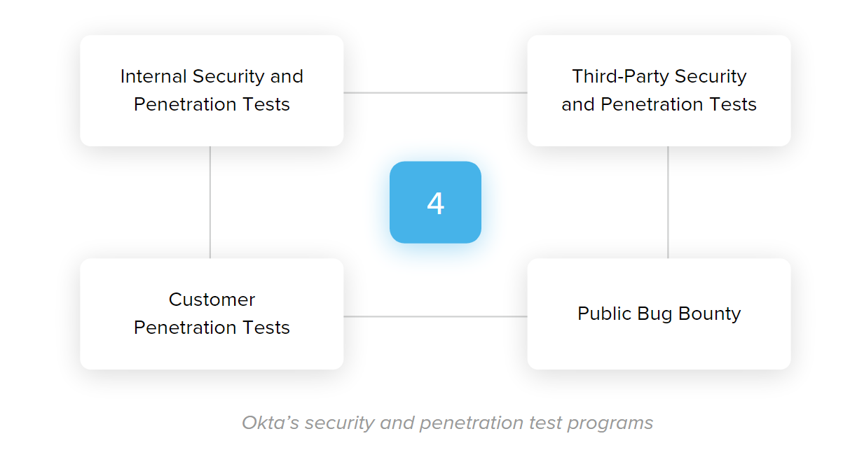 Okta's security and penetration test programs.