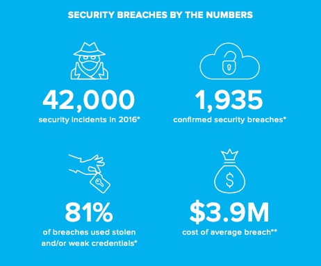 security breaches by the numbers
