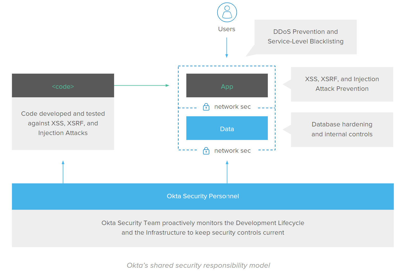 Okta's shared security responsibility model.