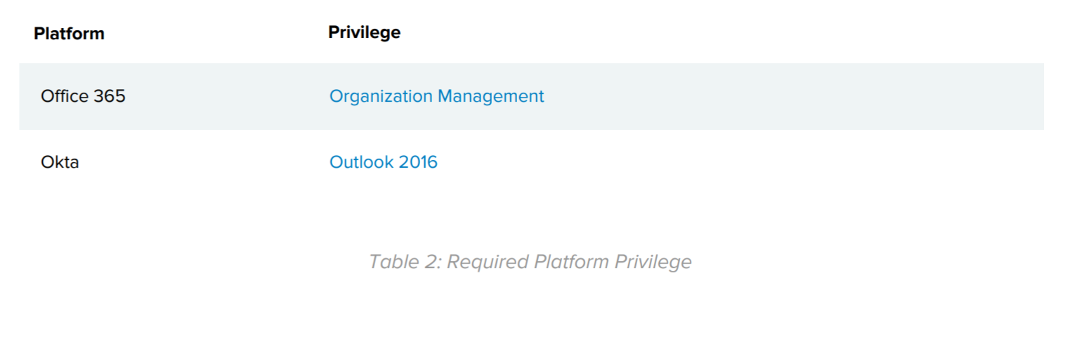 Table 2: Required Platform Privilege.