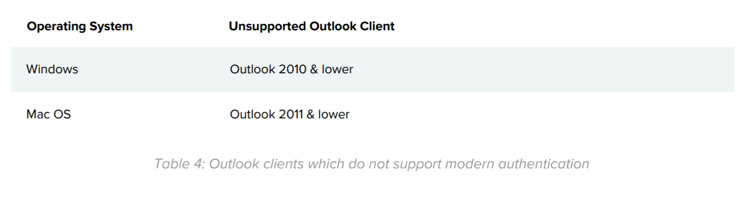 Table 4: Outlook clients which do not support modern authentication.