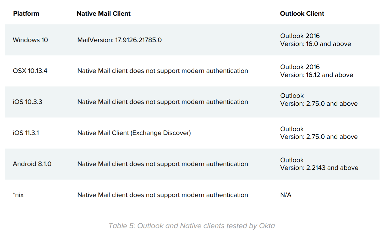 Table 5: Outlook and Native clients tested by Okta.
