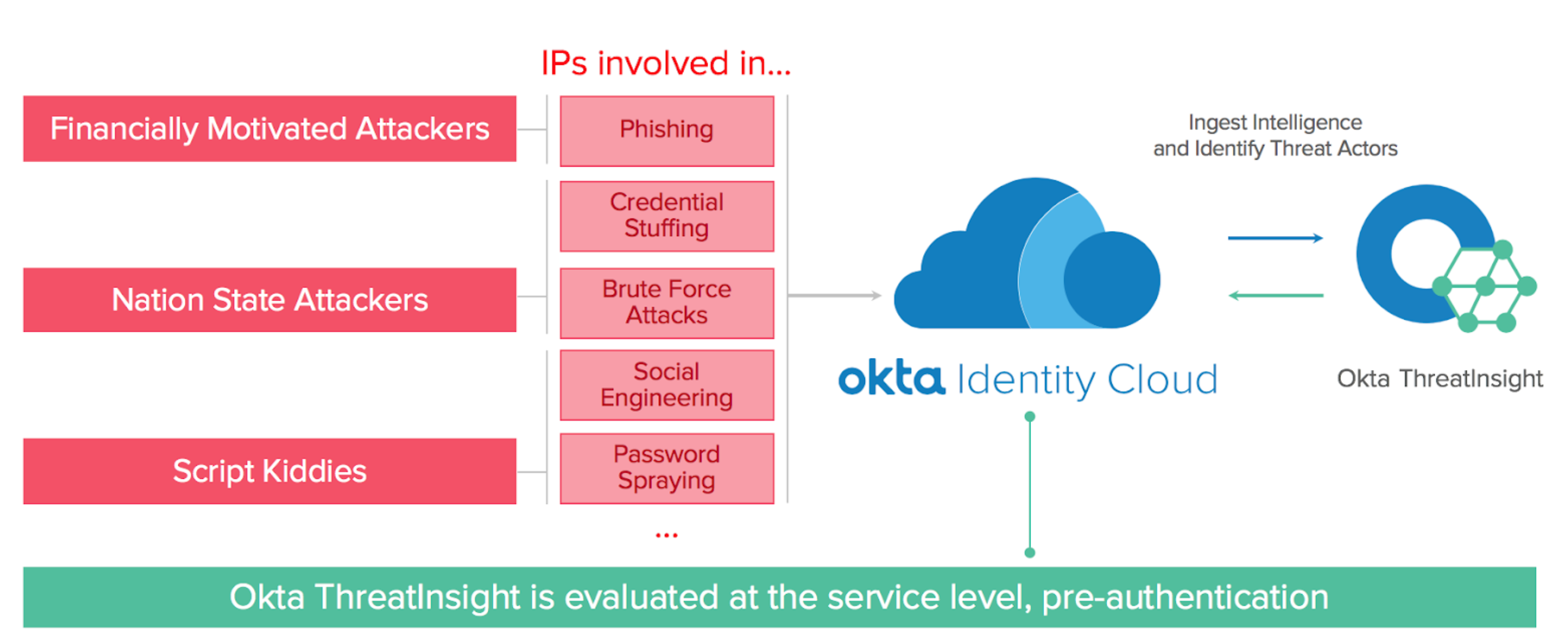 Prevent large scale identity attacks with okta ThreatInsight.